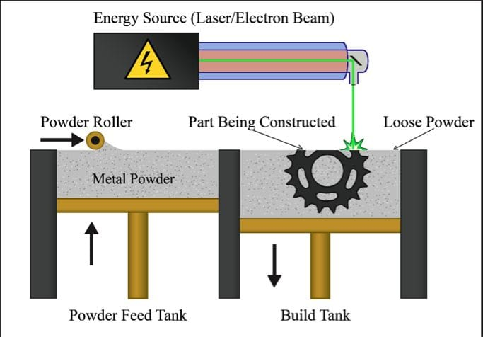 Powder Bed Fusion Process (Image courtesy of  3DEO