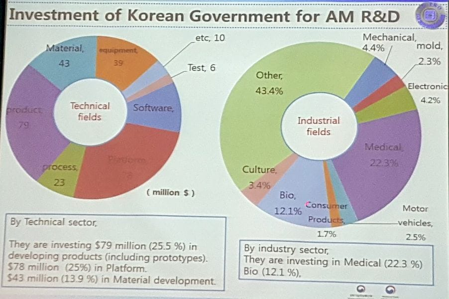 Korea is putting significant effort into additive manufacturing