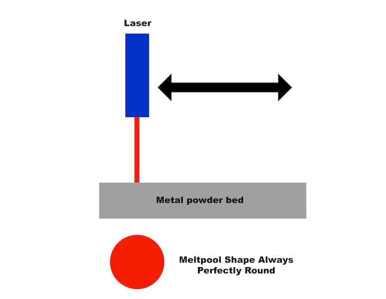 A laser source moved directly above the powder bed could remain vertical throughout movements