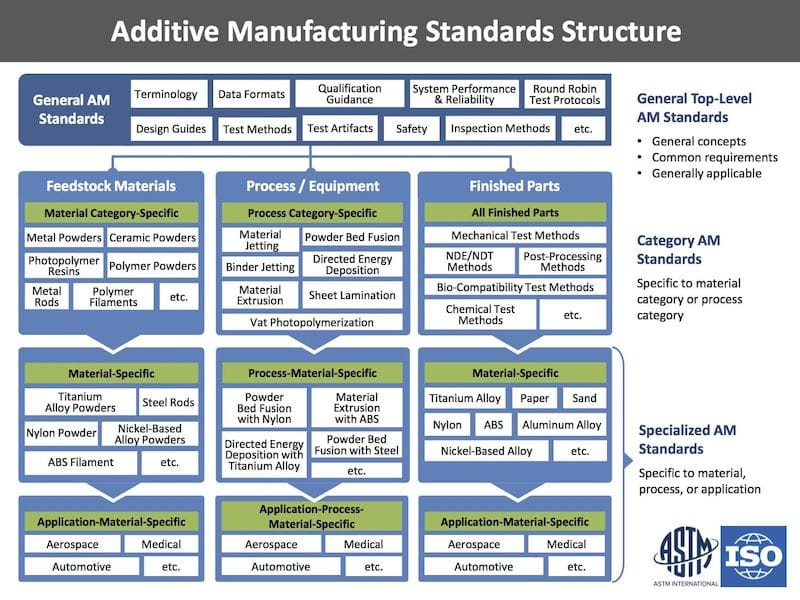 The Road to Standards for 3D Printing