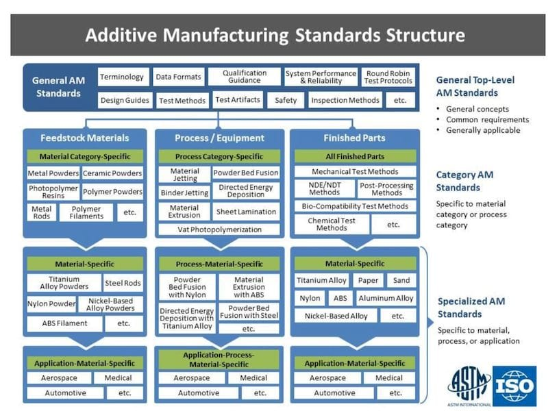 Structure of standards for additive manufacturing