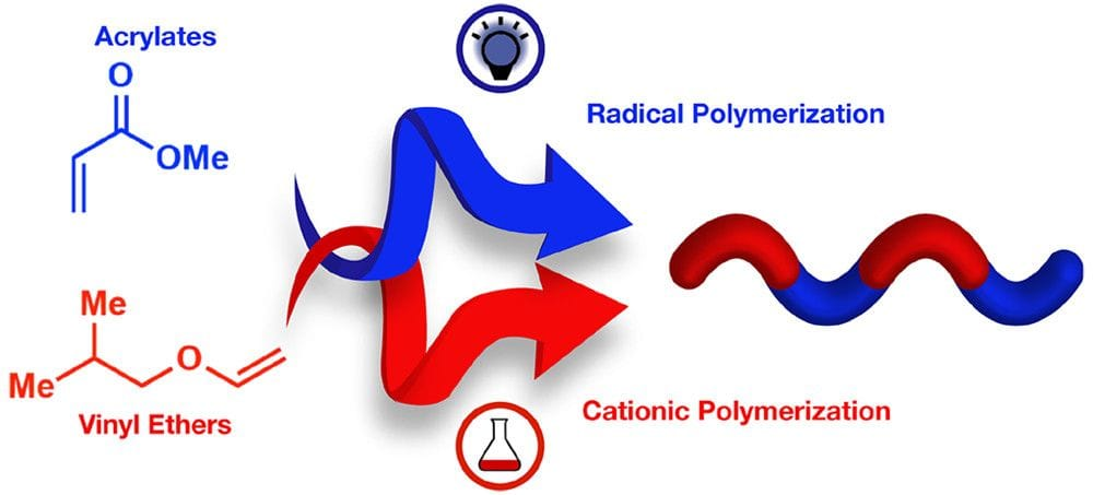 Making polymers more efficiently [Source: ACS]