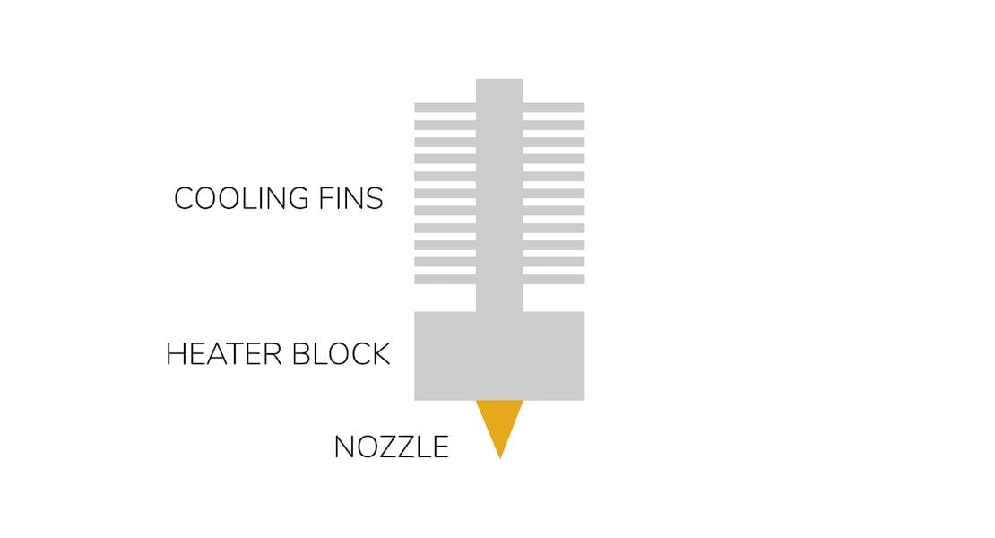 The basic components of a desktop 3D printer hot end [Source: Fabbaloo]