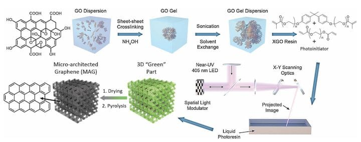 A new process for 3D printing graphene micro structures [Source:DOI: 10.1039/c8mh00668g]