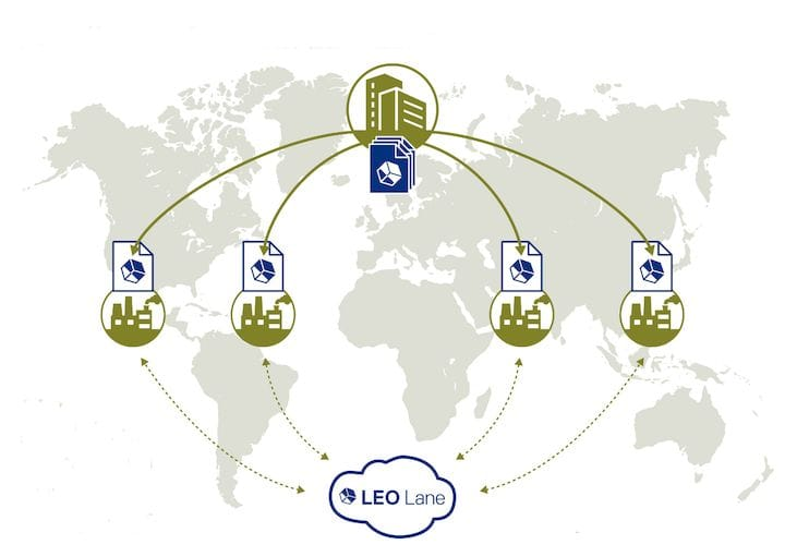 LEO Lane's secure manufacturing ecosystem [Source: LEO Lane]
