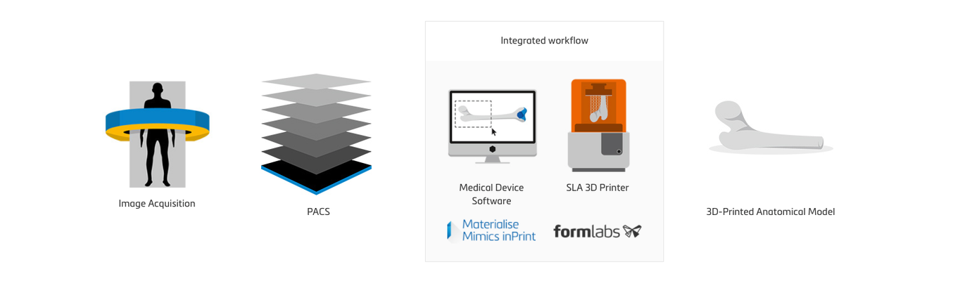 Workflow via the Materialise Mimics inPrint Certification Program [Image: Formlabs]