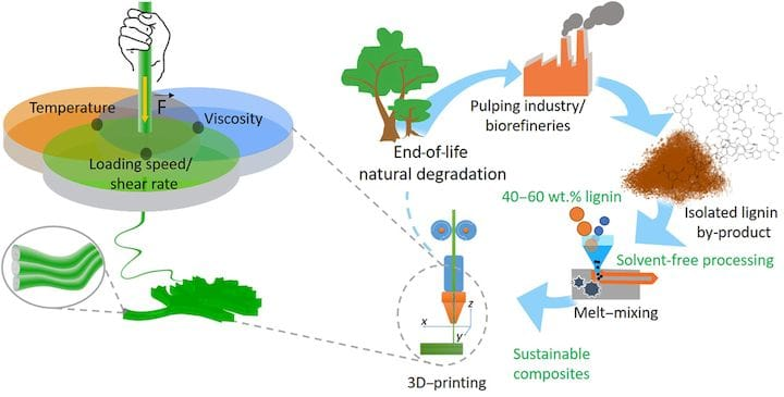 Overview of how lignin might be used as a renewable 3D print material [Source: ORNL]