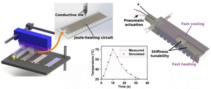 Designing a robotic arm actuator with shape-memory polymers [Source: SUTD]