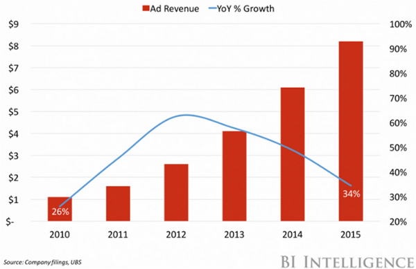 Estimated YouTube Ad Revenue, by year, in billions [Source:  Business of Apps ]