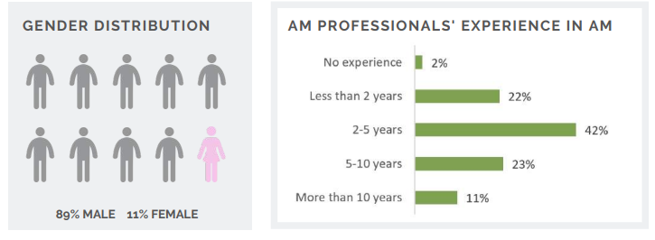 2018 Additive Manufacturing Salary Survey employment trends [Image: ADG]