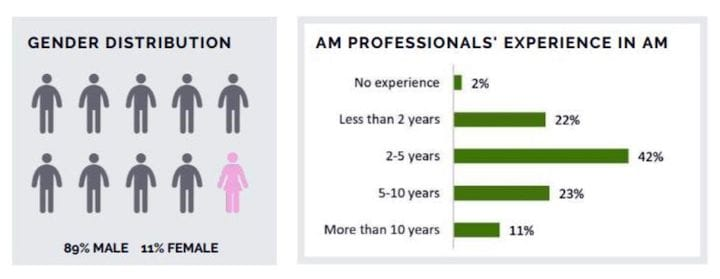 Gender distribution and professional experience in 3D printing [Source: Alexander Daniels Global, Additive Manufacturing Salary Survey, 2018]
