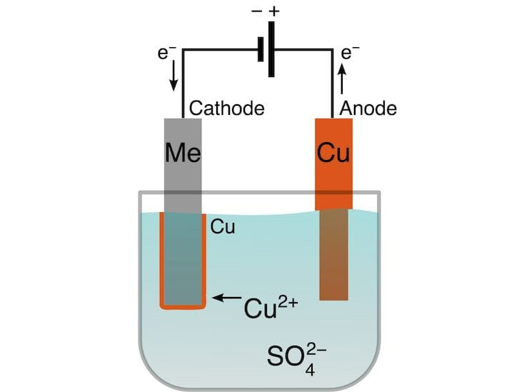 Electroplating process [Source: Wikipedia]