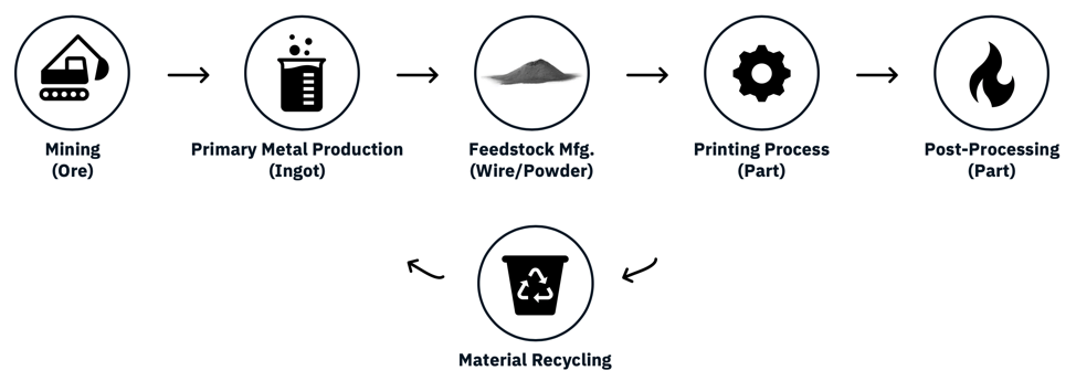 The metal manufacturing process [Image: Digital Alloys]