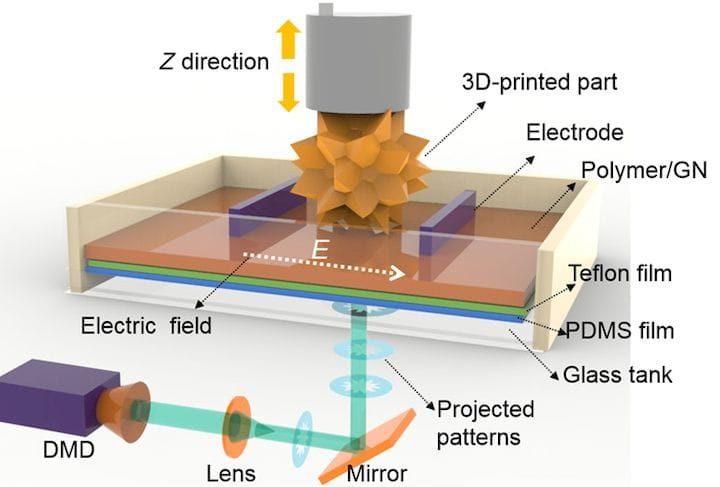 Applying an electric field during 3D printing [Source: ScienceAdvances]