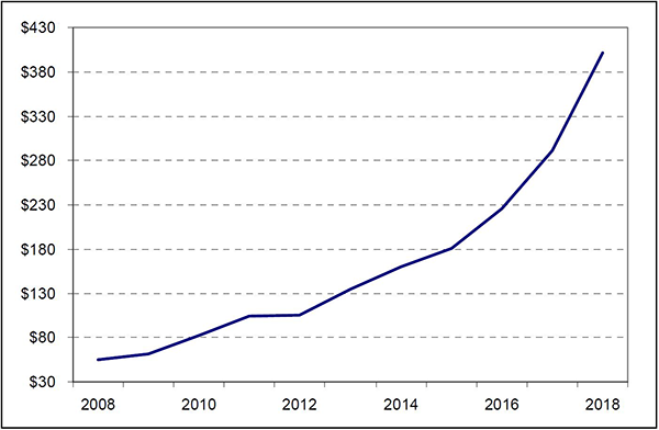 Sales of materials for polymer powder bed fusion were at an all-time high in 2018. Figures are in millions of dollars / Source: Wohlers Report 2019