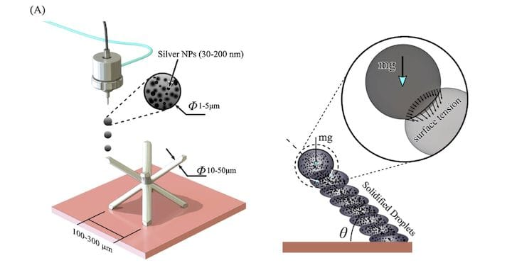 3D printed deposition techniques for battery electrodes [Source: ScienceDirect]