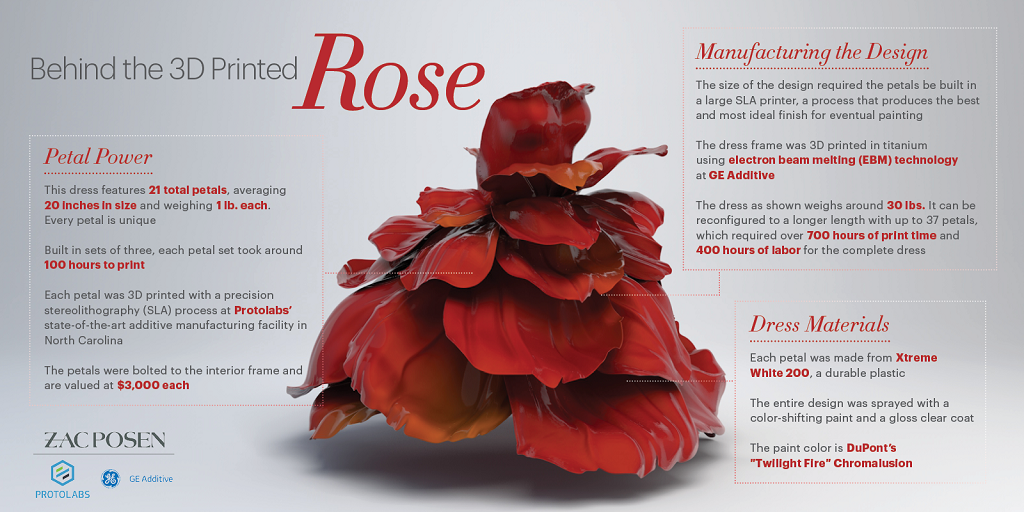 A lot of engineering went into the 3D printed rose gown, worn by Jourdan Dunn [Image: Zac Posen / GE Additive / Protolabs]