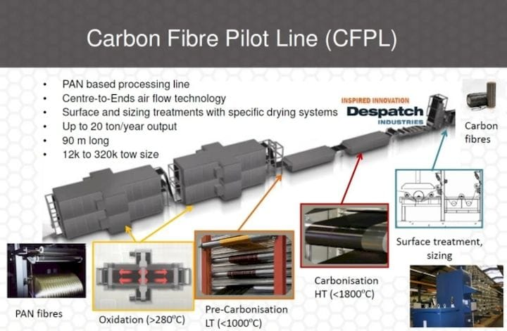 One example of mass carbon fiber manufacturing. (Image courtesy of Despatch Industries.)