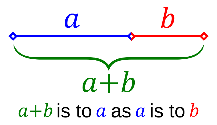 Line segments in the golden ratio: The golden ratio (phi) represented as a line divided into two segments a and b, such that the entire line is to the longer a segment as the a segment is to the shorter b segment. [Source: Wikipedia]