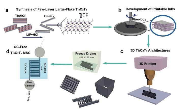 3D printing electrically conductive material [Source: Wiley]