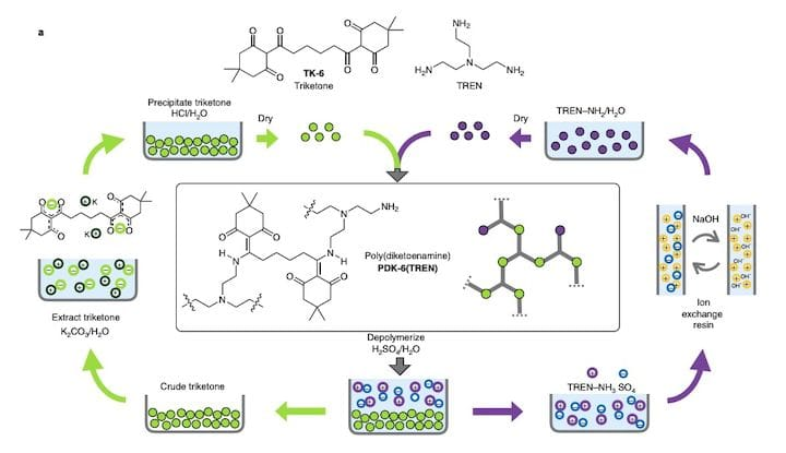 Chemical sequence for a recyclable thermoset [Source: Nature]