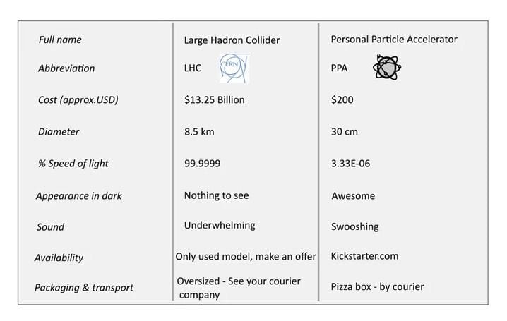 Comparing the desktop personal particle accelerator to the Large Hadron Collider [Source: Kickstarter]
