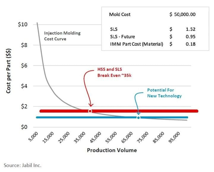 In this graph, the gray curve represents the cost per part of injection molding and additive. While IM requires high volumes in order to amortize the cost of molds, additive parts cost the same per part no matter the volume. The blue line represents a hypothetical future cost reduction in the AM process.