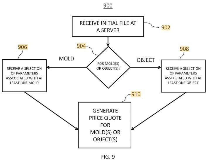 Top level flowchart for FATHOM's new patent on 3D print service quoting [Source: Google Patents]