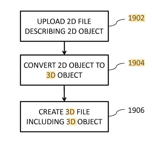 2D to 3D model flowchart for FATHOM's new patent on 3D print service quoting [Source: Google Patents]