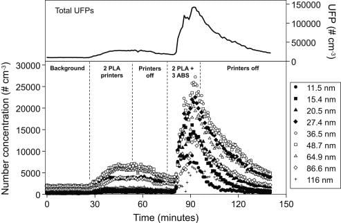 Ultrafine particles emitted by desktop 3D printers over time during operation