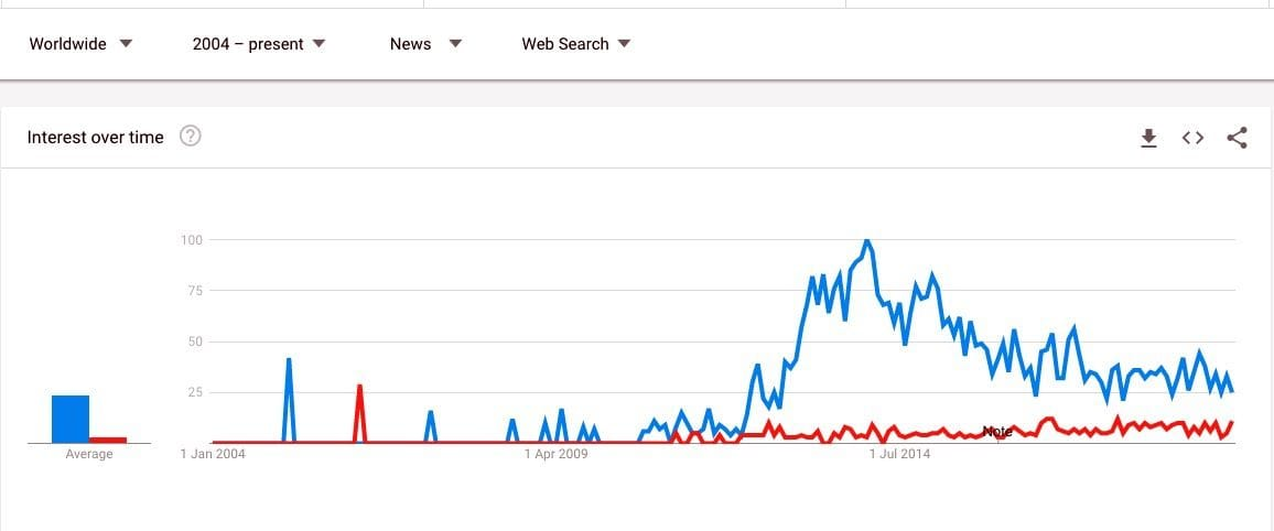 "Google Trends comparing ""3D Printing"" and ""Additive Manufacturing"" in News searches"