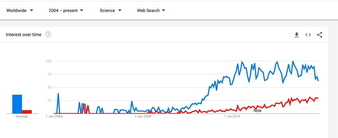 "Google Trends comparing ""3D Printing"" and ""Additive Manufacturing"" in Science searches"