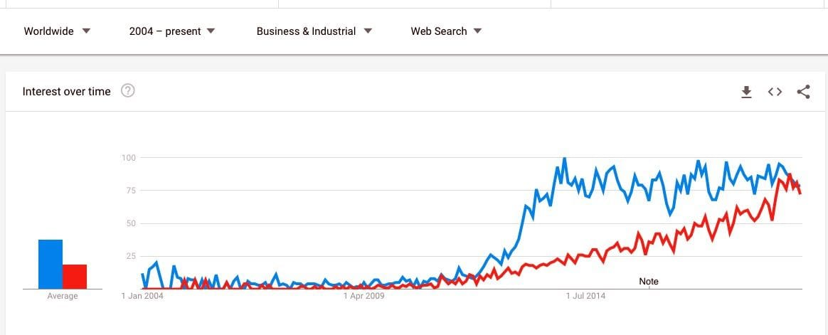 "Google Trends comparing ""3D Printing"" and ""Additive Manufacturing"" in Business searches"