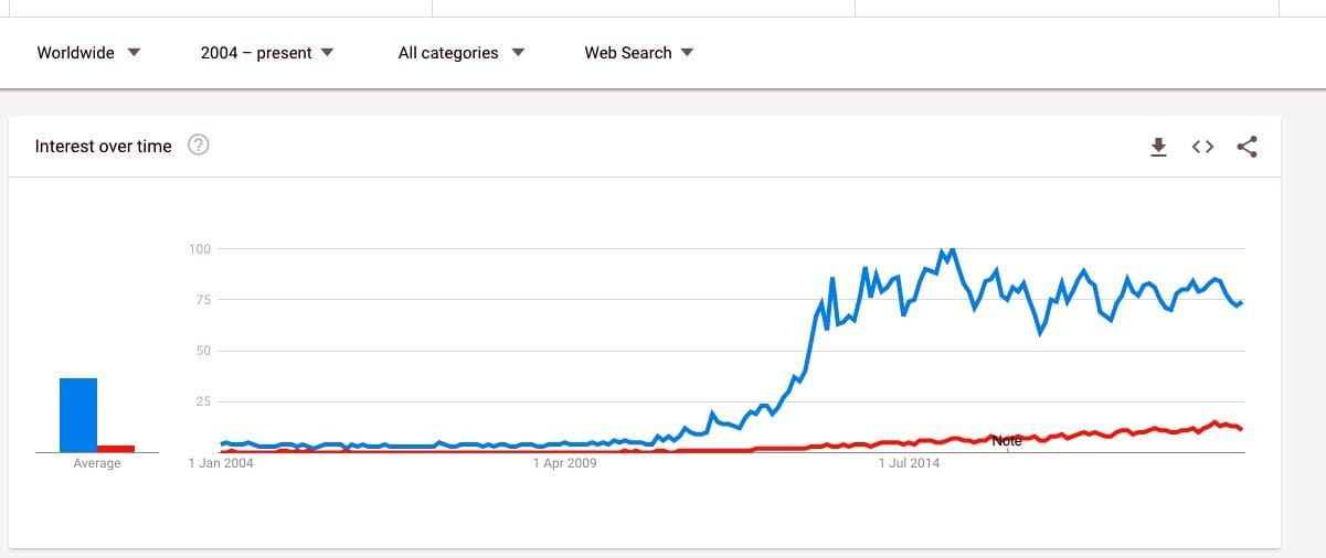 "Google Trends comparing ""3D Printing"" and ""Additive Manufacturing"" in all searches"