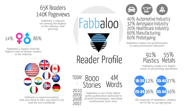 A look at our readership and reach [Source: Fabbaloo]