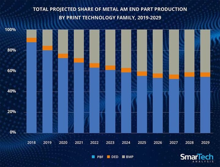 Chart of predicted ratios of metal 3D printing processes [Source: SmarTech Analysis]
