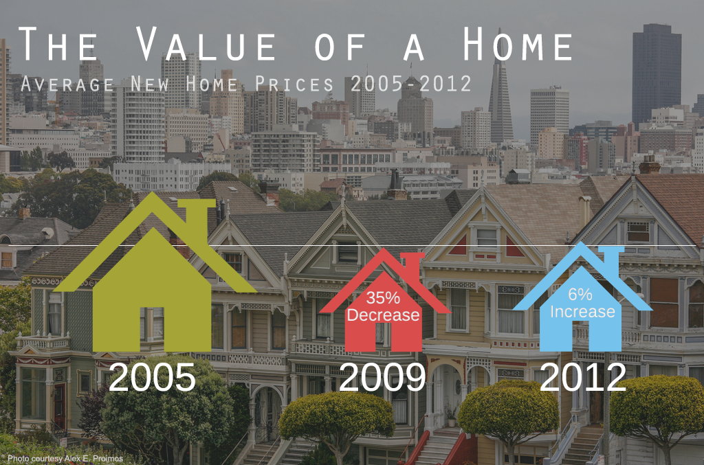 Average New Home Prices 2005-2012