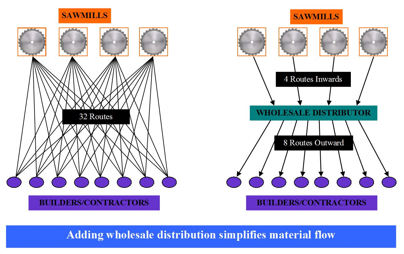 Material flow with(out) distribution {Click to Enlarge}