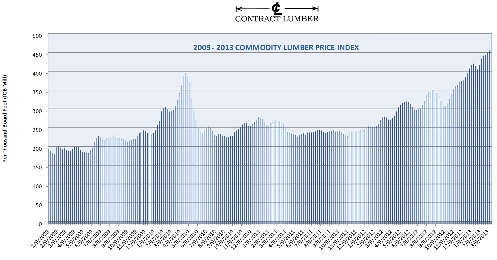 Click to Enlarge CL Composite Lumber Index as of March 18th 2013