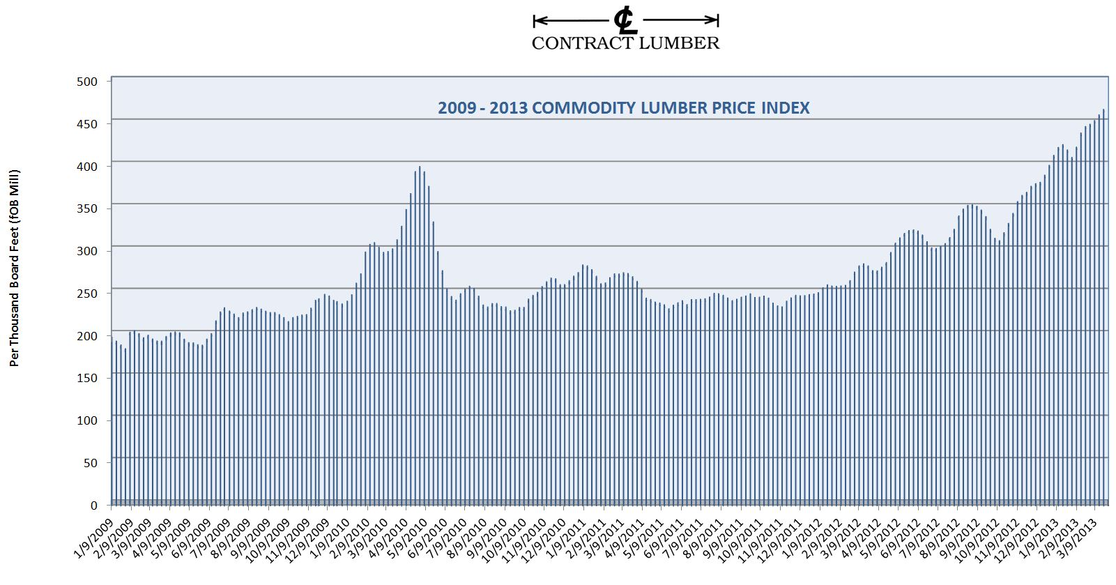 CL Lumber Composite Index as of March 25th 2013