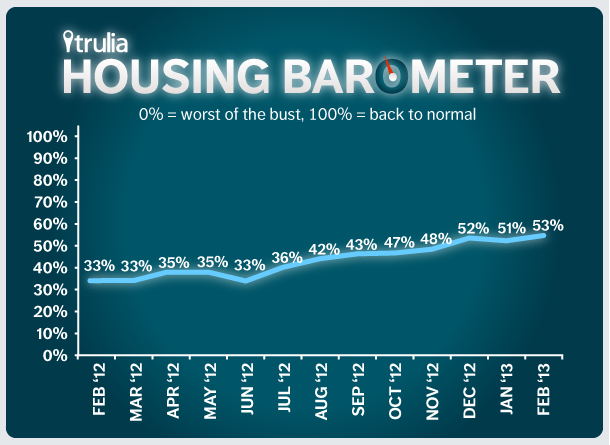 Trulia Housing Baromete