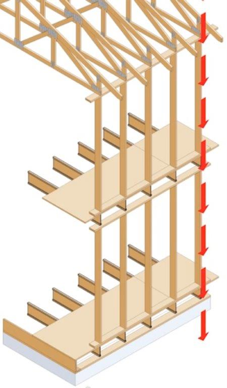 """Framing members """"stacked"""" (aligned vertically) to create a direct load path"""