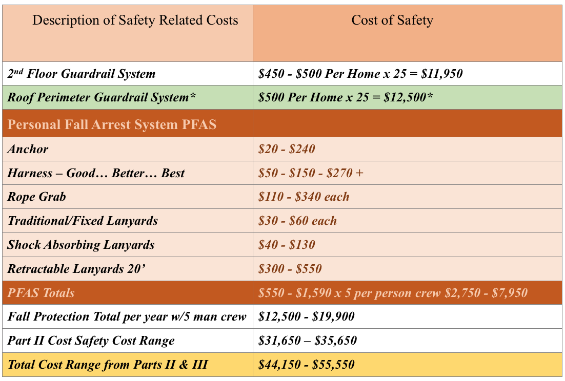 *The use of the roof perimeter guardrail is an option in lieu of PFAS Costs