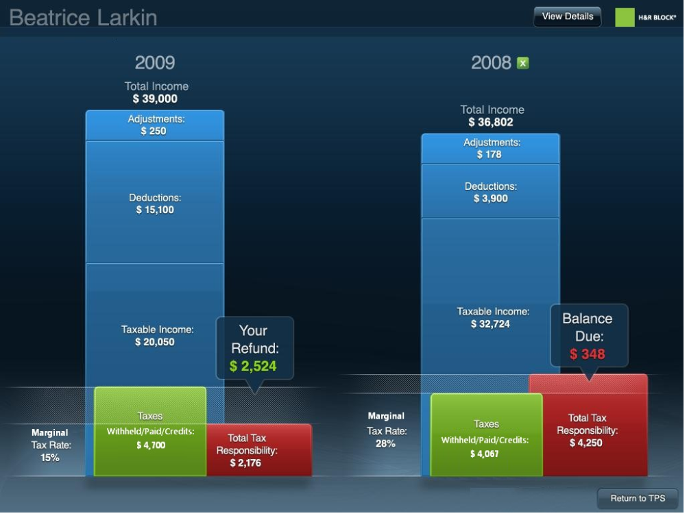 Tax Data Visualization