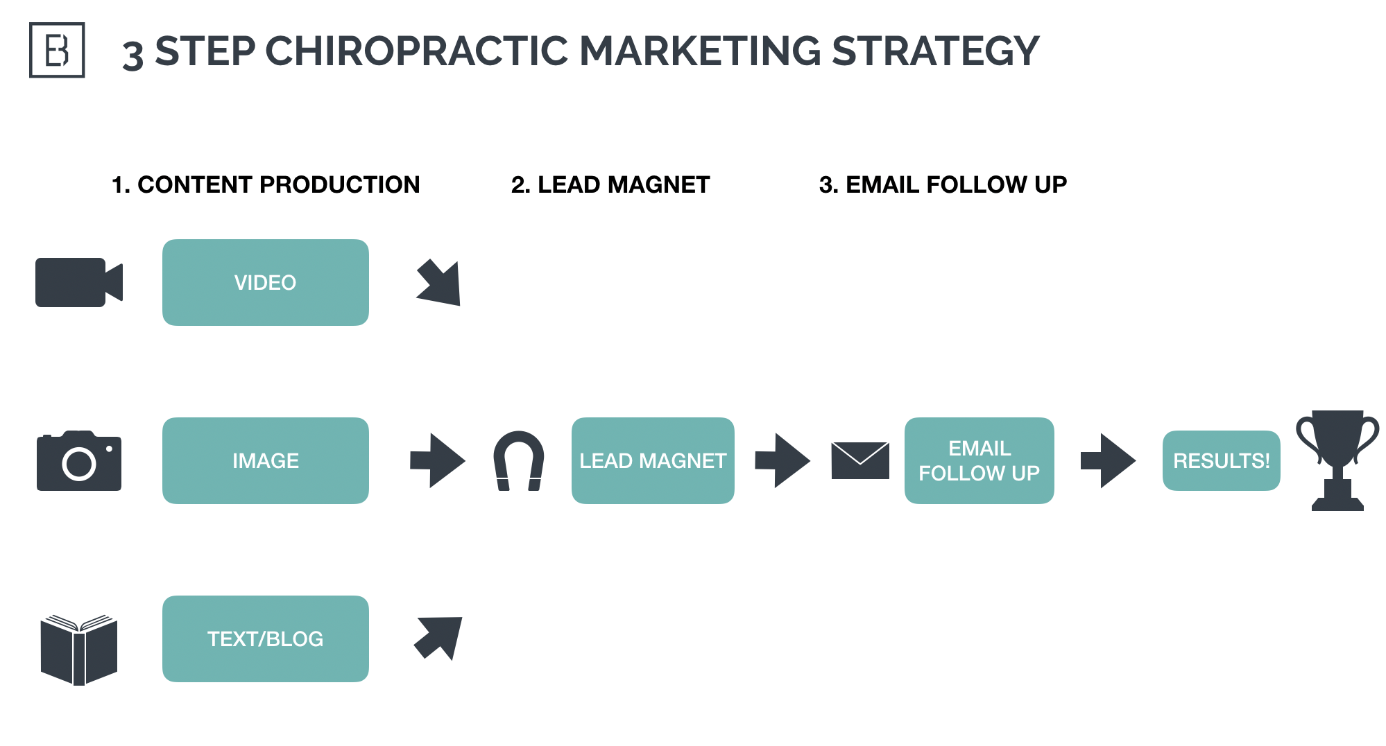 3-step-chiropractic-marketing-strategy.jpg