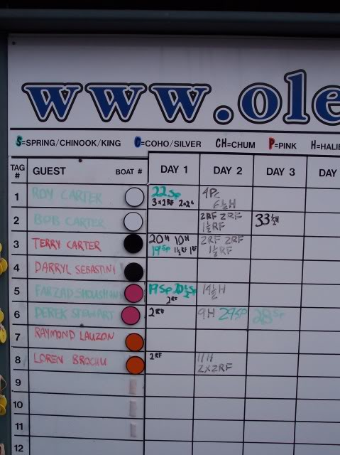 The leader board; slow start for me on day one, sort of - lots of action - lost 3 kings, 'Hit him Zad hit him'.