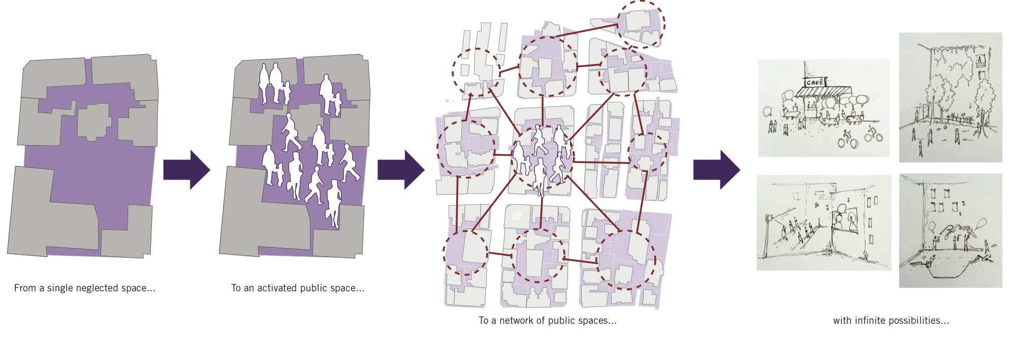 Creating a network of interconnected public spaces.