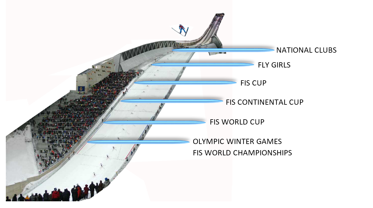 An illustration showing the ideal pipeline of athlete development within the National Team as part of Women's Ski Jumping USA. Graphic by Alan Alborn