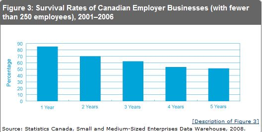 Small Business Survival Rates.JPG