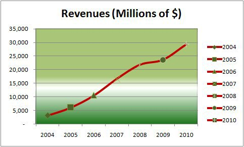 Google Revenues 2004-2010Graph.jpg